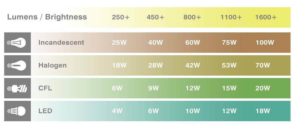 1 Watt Quanti Lumen Sono.Le Luci A Led Impariamo A Conoscerle Studio Graphite