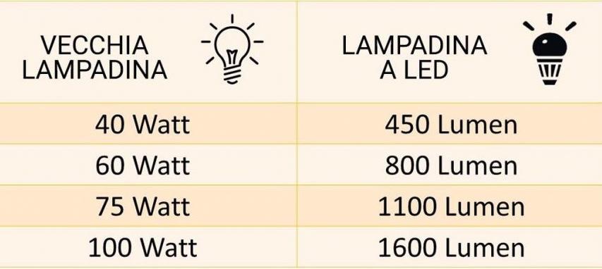 Un Watt Quanti Lumen Sono.Le Luci A Led Impariamo A Conoscerle Studio Graphite