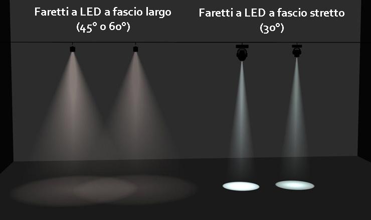 Le luci a led impariamo a conoscerle studio graphite for Luce faretti led